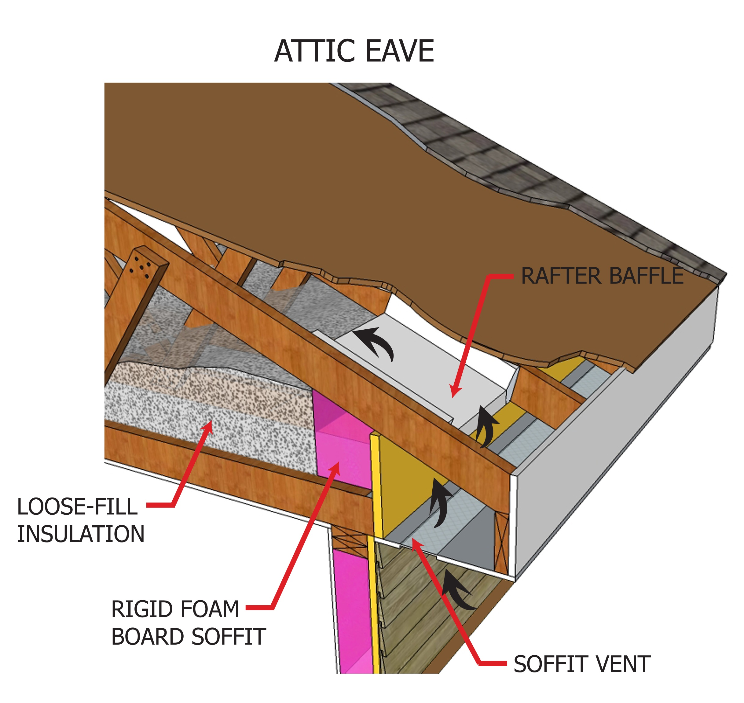 Attic Eave Loose Fill Insulation 2d Jpg